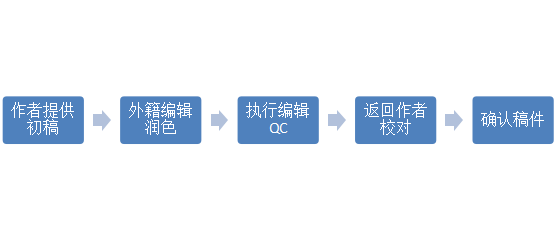 母语化润色流程图.png